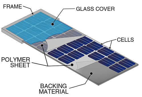 thành phần cấu tạo pin năng lượng mặt trời