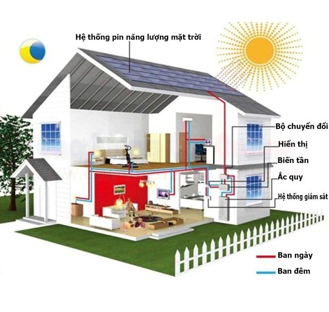 Minh họa cấu tạo hệ thống điện năng lượng mặt trời