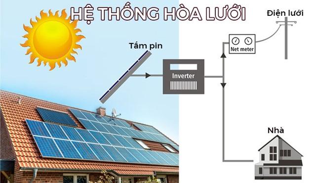 Nguồn điện chuyển hóa từ ánh sáng mặt trời
