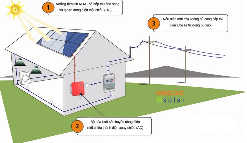 Điện mặt trời hòa lưới hoạt động thế nào?