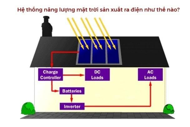 Sơ đồ thể hiện nguyên lý hoạt động của hệ thống điện mặt trời