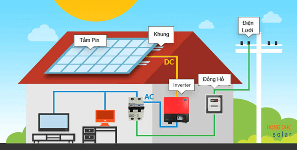 Tấm pin năng lượng mặt trời được đặt dưới ánh nắng mặt trời để tạo dòng điện